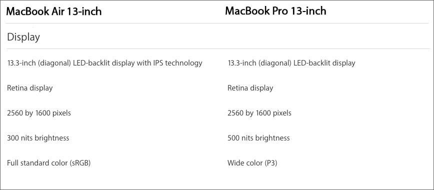 13 inch MacBook Air and MacBook Pro 2018 Design and Display