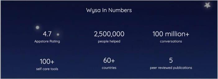 Accolades for WysaiPhone App