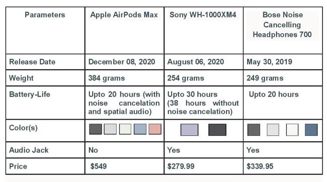 AirPods Max vs Sony WH-1000XM4 vs Bose 700 Parameter