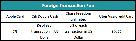 Apple Card Foreign Transaction Fee Comparison with Other Credit Cards