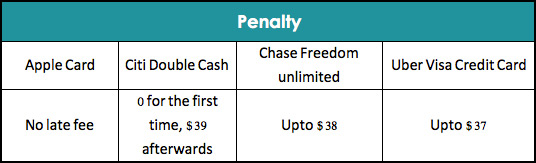 Apple Card Penalty Comparison with Other Credit Cards