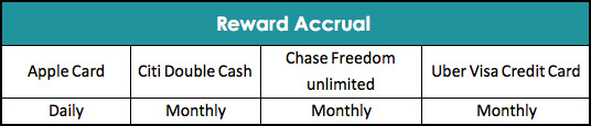 Apple Card Reward Accrual Comparison with Other Credit Cards