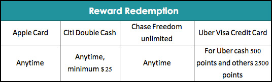 Apple Card Reward Redemption Comparison with Other Credit Cards