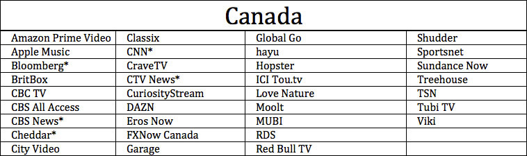 Apps Available on Apple TV in Canada