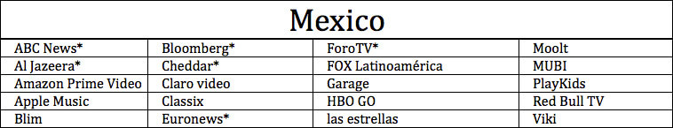 Apps Available on Apple TV in Mexico