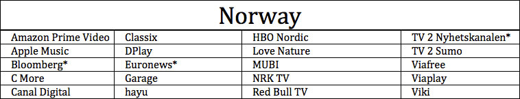 Apps Available on Apple TV in Norway