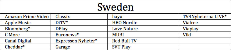 Apps Available on Apple TV in Sweden