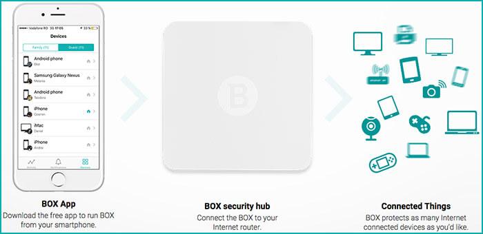Bitdefender BOX Security Hub