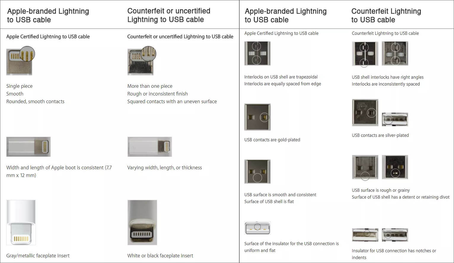 Compare of certified Apple accessories and counterfeit or uncertified Lightning accessories