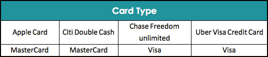 Credit Card Types in USA