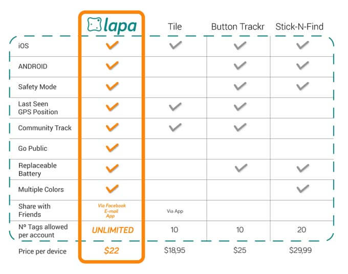 Lapa The Gadget and iPhone App Review