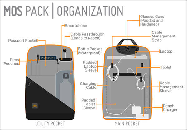 MOS Pack Features
