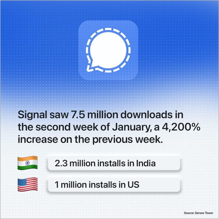 Signal most secure and private messaging app