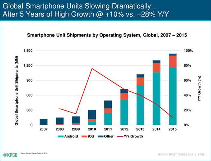 Smartphone Shipment 2007 to 2015