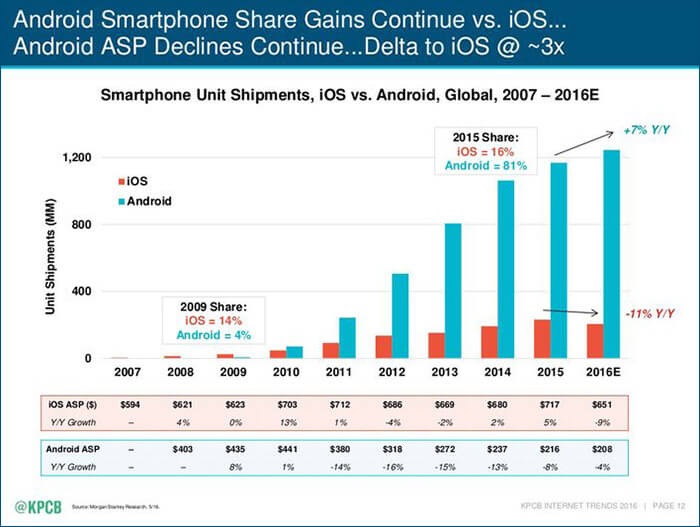 Smartphone Shipment Android vs iPhone 2007 to 2016