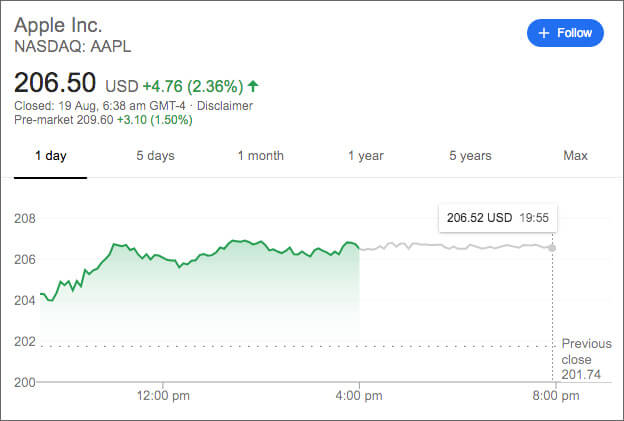 Stock Price of Apple, 19 August 2019