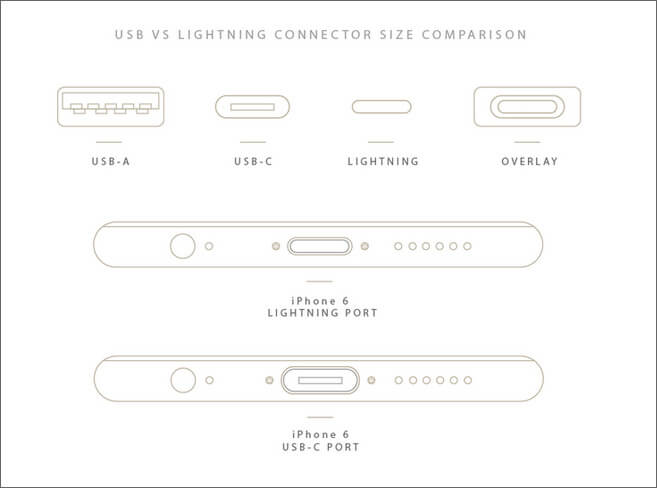 USB Vs Lighting Connector Size Comparison