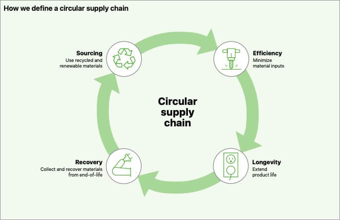 Circular Supply Chain of Apple Products