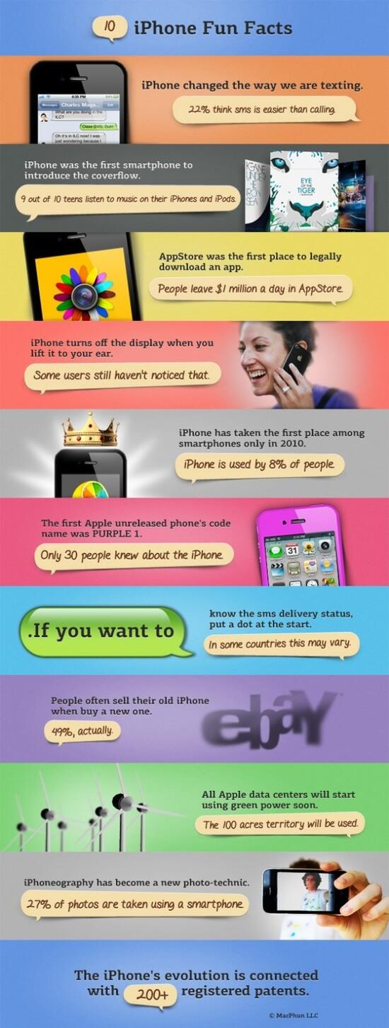iPhone Fun Facts