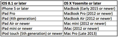 iPhone, iPad must be running iOS 8.1 or later and Mac must have OS X Yosemite or later