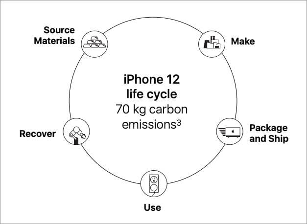 iPhone 12 Life Cycle