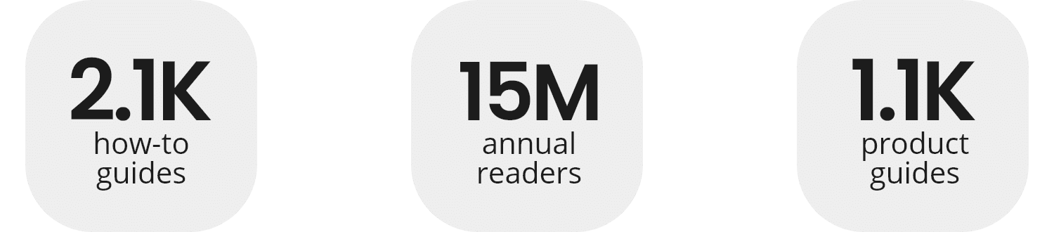 2.1K how to guides 15M readers annual 1.1K product guide
