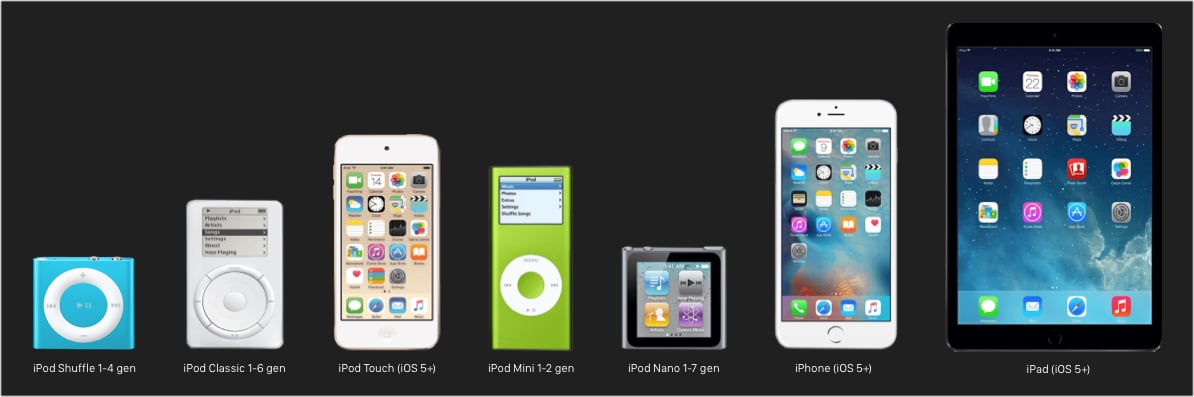 Devices supported by WALTR PRO