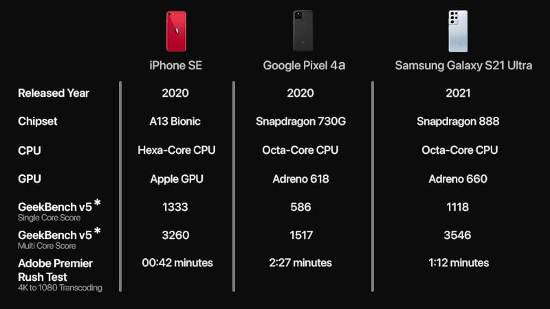 Сравнение iPhone SE, Google Pixel 4a и Samsung Galaxy S21 Ultra