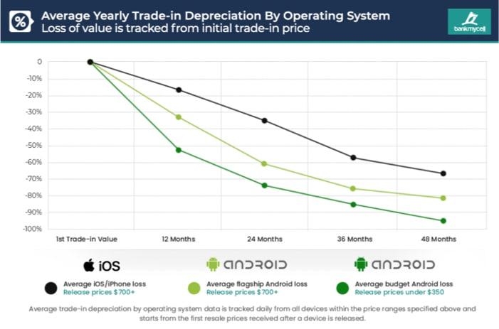 iphone-vs-android-перепродажа-стоимость
