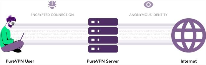 Verschlüsselung und Datensicherheit mit PureVPN