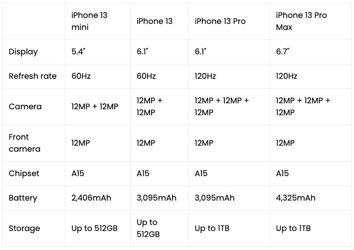 Технические характеристики iPhone 13 серии